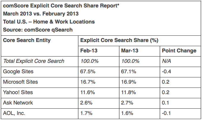 ComScore Report March 2013